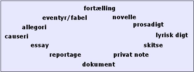 moderne noveller kendetegn