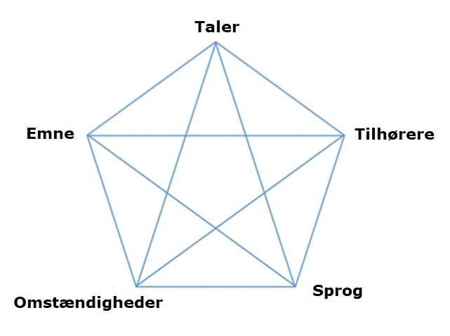 Billedresultat for retoriske pentagram