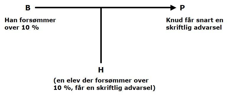 karakteristik af argumentation